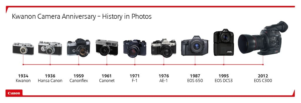 Canon's history in images
